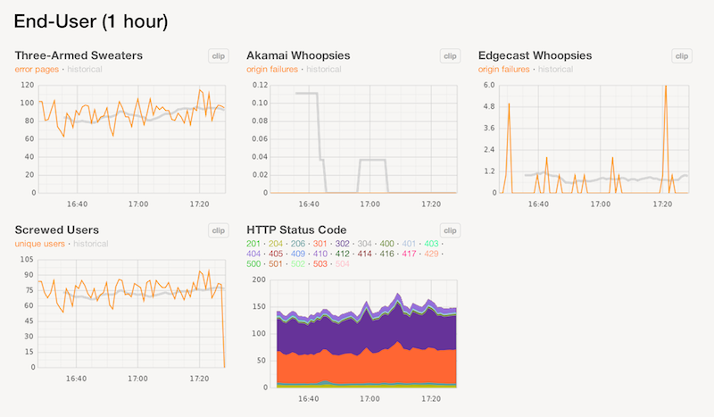 Part of the deploy dashboard at Etsy. We love up-to-the-minute graphs.