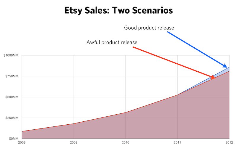 Growth at Etsy as an externality