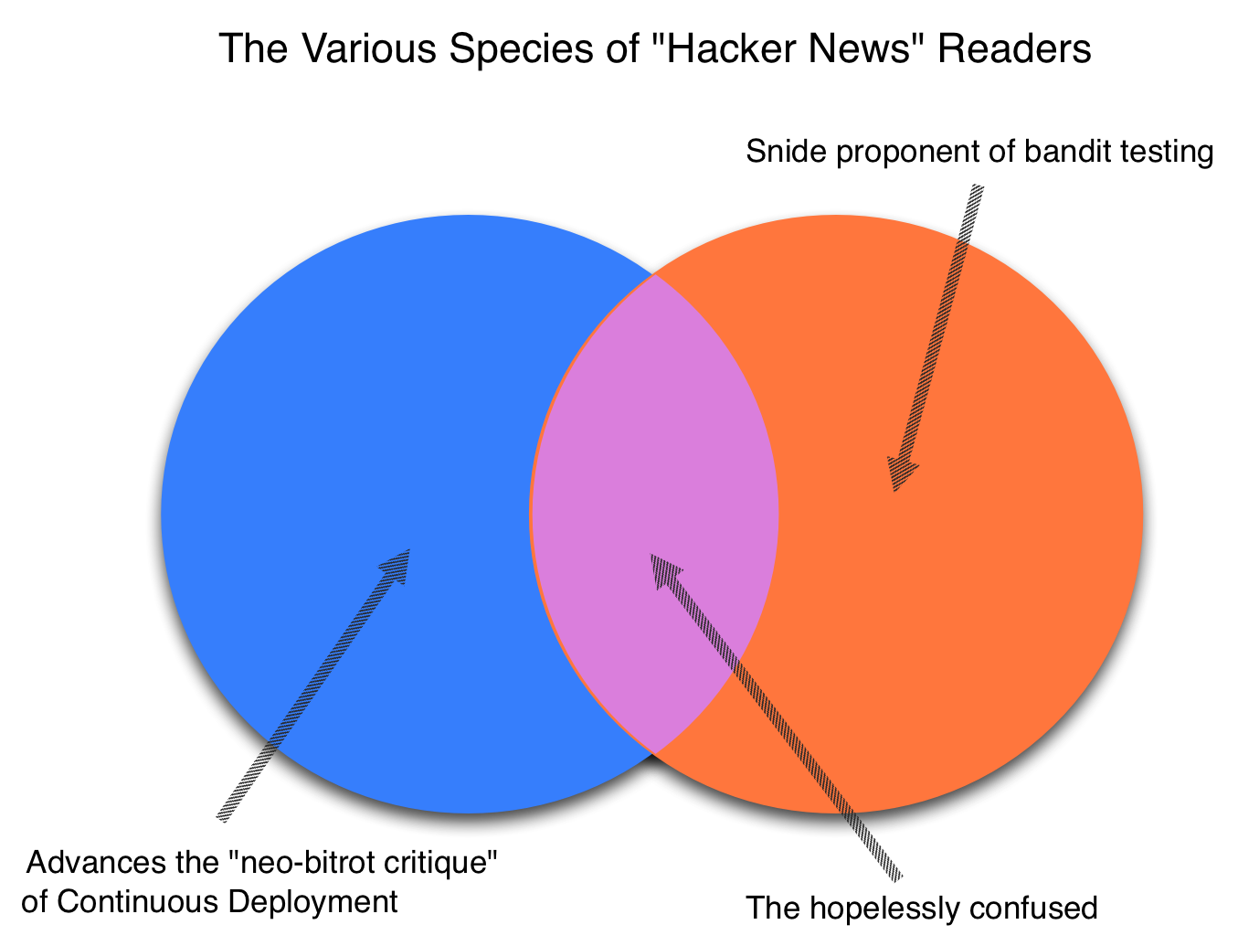 "The Various Species of ""Hacker News"" Readers"