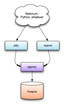 PGProxy diagram