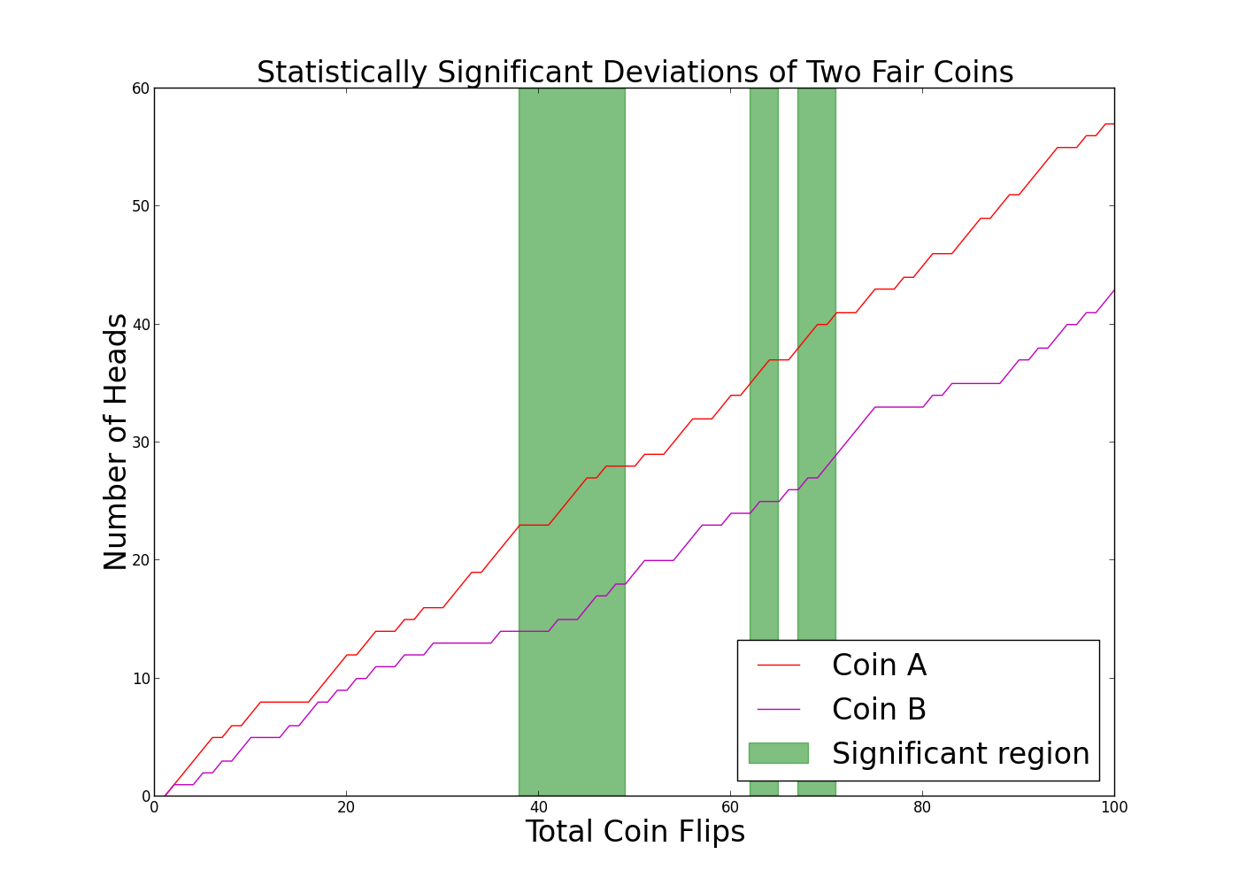 A simulation of flipping two fair coins. In the green regions, the difference in the number of heads is measured to be significant. If we stopped flipping in those regions, we would (incorrectly) decide the coins were different.